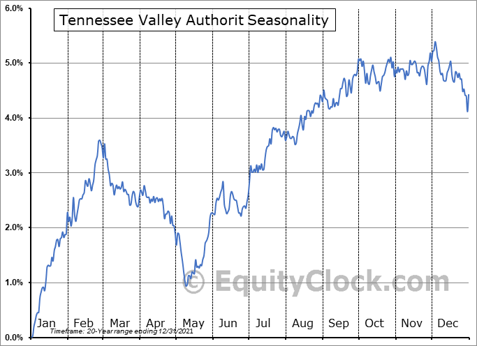 Tennessee Valley Authorit (NYSE:TVC) Seasonality