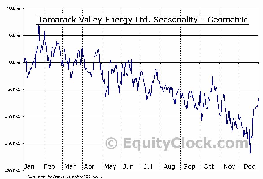 Tamarack Valley Energy Ltd. (TSE:TVE.TO) Seasonality