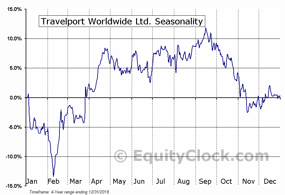 Travelport Worldwide Limited (TVPT) Seasonal Chart