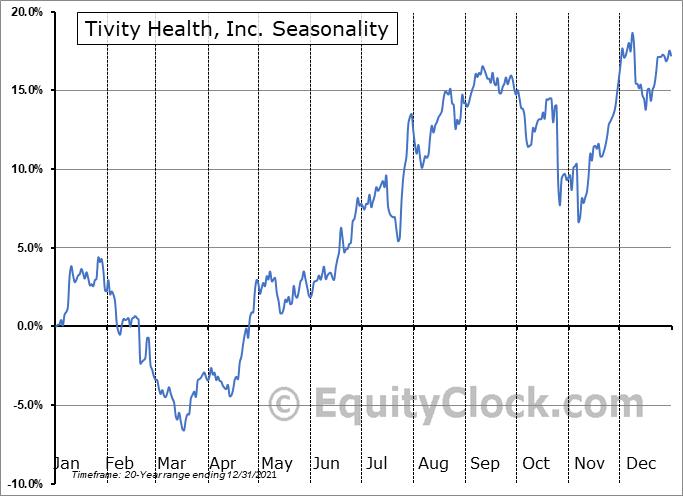 Tivity Health, Inc. (NASD:TVTY) Seasonality