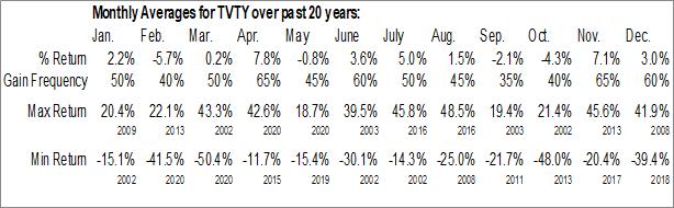 Monthly Seasonal Tivity Health, Inc. (NASD:TVTY)