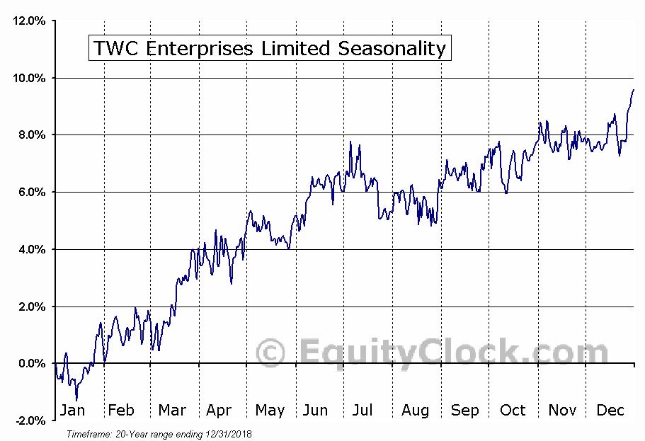TWC Enterprises Limited (TSE:TWC) Seasonality