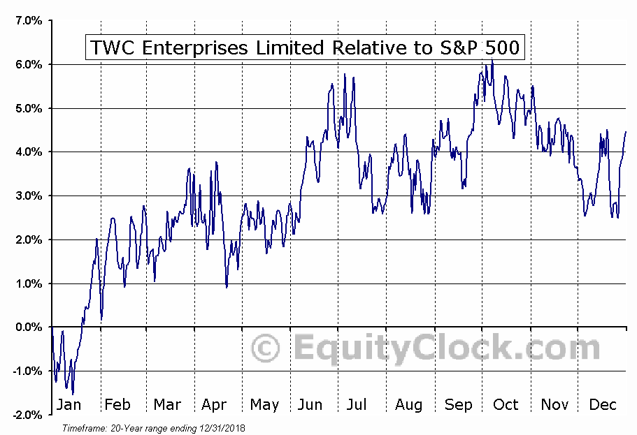 TWC.TO Relative to the S&P 500