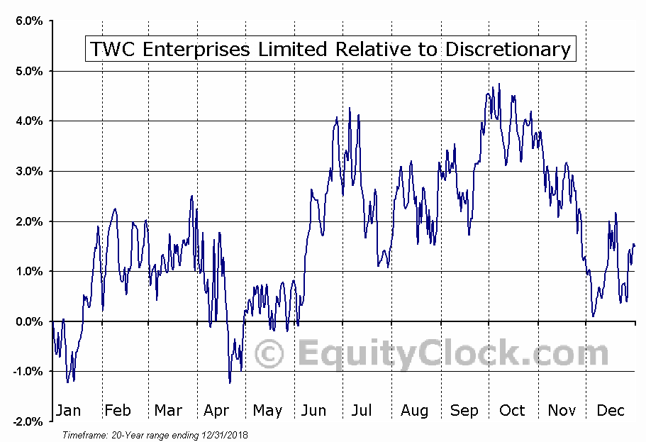 TWC.TO Relative to the Sector