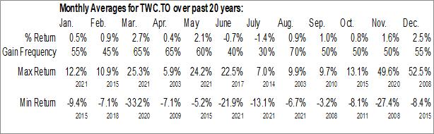 Monthly Seasonal TWC Enterprises Limited (TSE:TWC)