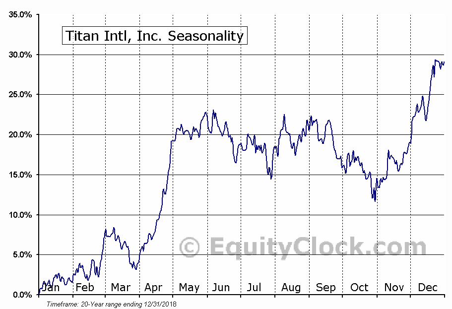 Titan International, Inc. (TWI) Seasonal Chart
