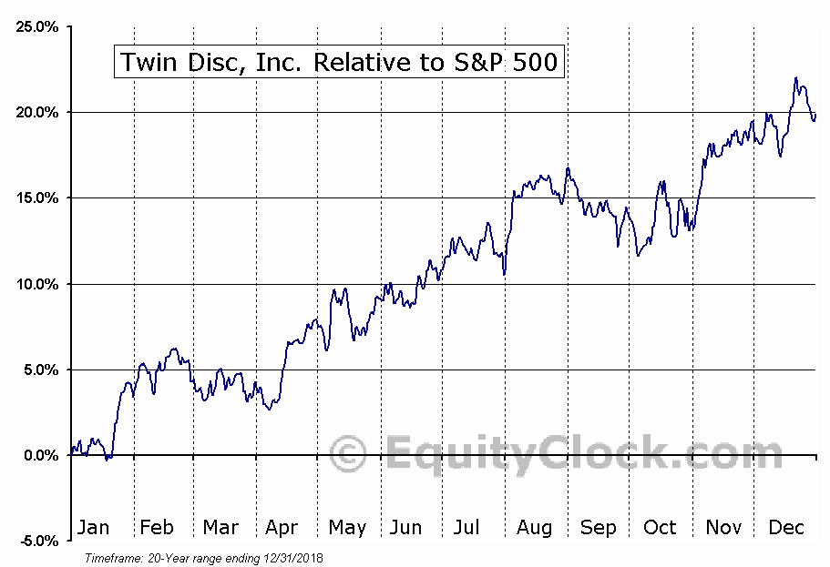 TWIN Relative to the S&P 500