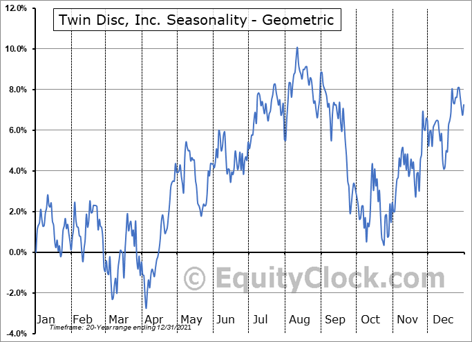 Twin Disc, Inc. (NASD:TWIN) Seasonality