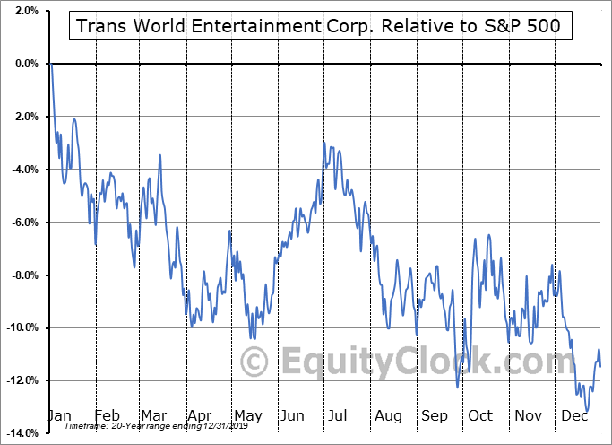 TWMC Relative to the S&P 500