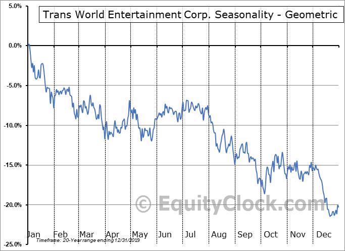 Trans World Entertainment Corp. (NASD:TWMC) Seasonality