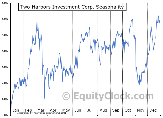 Two Harbors Investments Corp Seasonal Chart