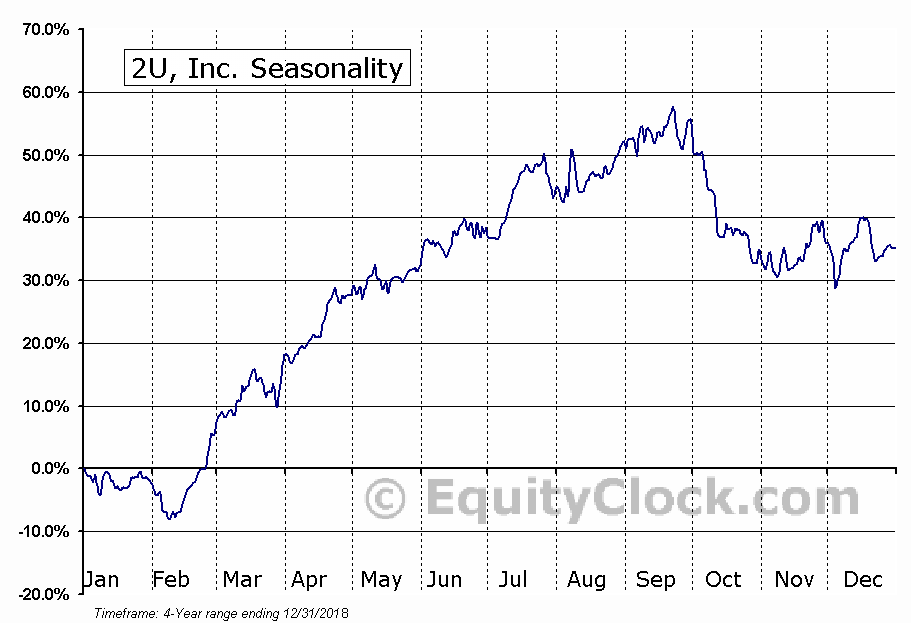 2U, Inc. Seasonal Chart