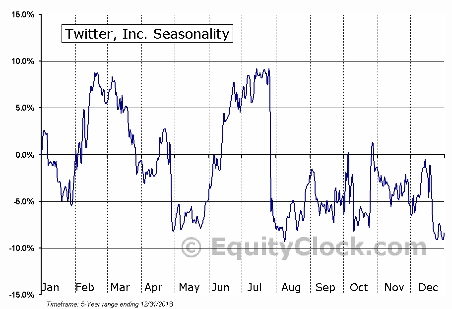 Twitter, Inc. (TWTR) Seasonal Chart