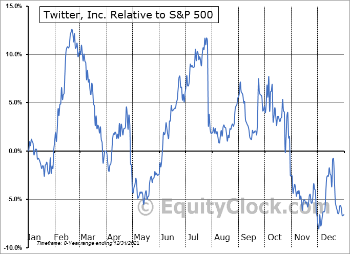 TWTR Relative to the S&P 500