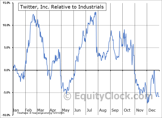TWTR Relative to the Sector