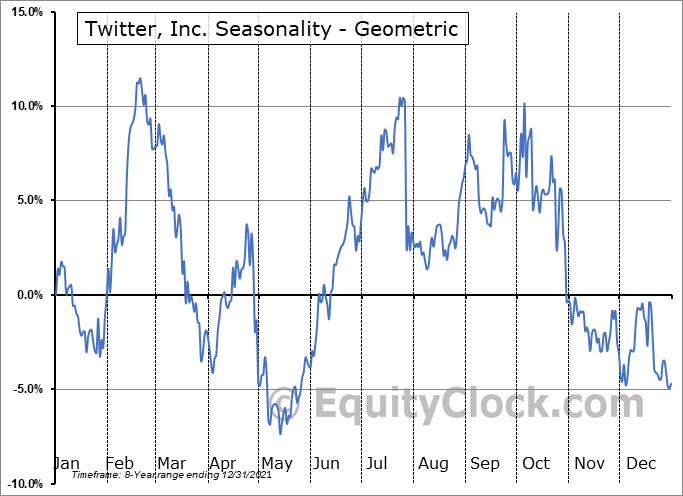 Twitter, Inc. (NYSE:TWTR) Seasonality