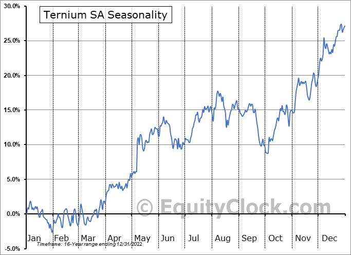 Ternium S.A. Seasonal Chart