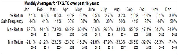 Monthly Seasonal Torex Gold Resources Inc. (TSE:TXG.TO)