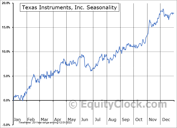 Texas Instruments, Inc. (NASD:TXN) Seasonality