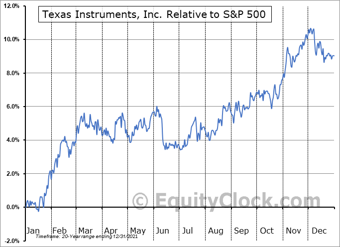 TXN Relative to the S&P 500