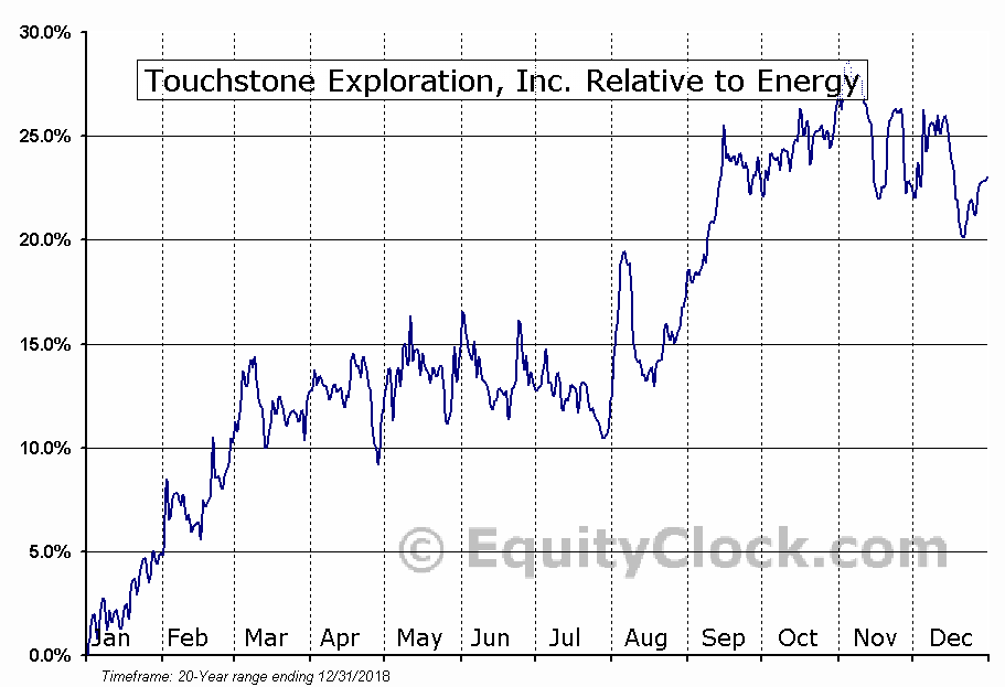 TXP.TO Relative to the Sector