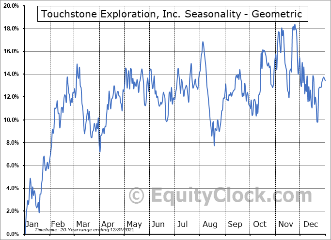 Touchstone Exploration, Inc. (TSE:TXP.TO) Seasonality
