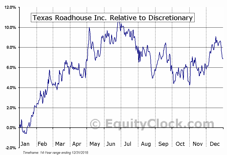 TXRH Relative to the Sector