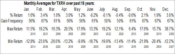 Monthly Seasonal Texas Roadhouse Inc. (NASD:TXRH)