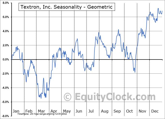 Textron, Inc. (NYSE:TXT) Seasonality