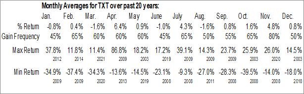 Monthly Seasonal Textron, Inc. (NYSE:TXT)