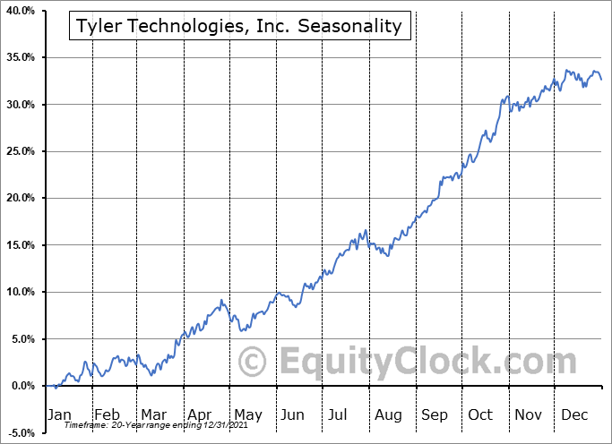 Tyler Technologies, Inc. (NYSE:TYL) Seasonality