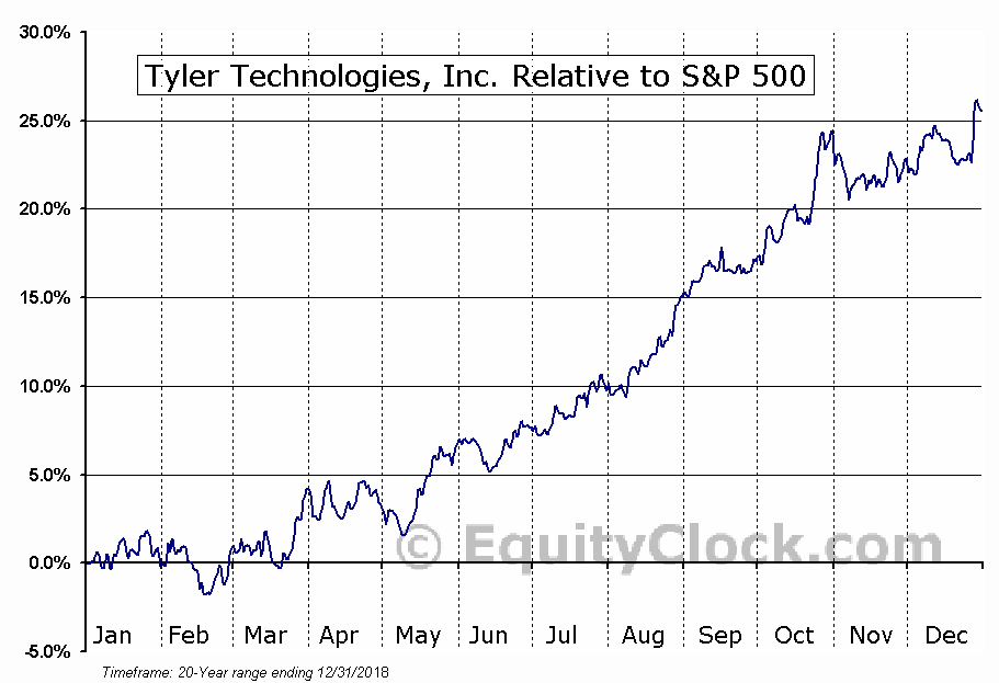 TYL Relative to the S&P 500