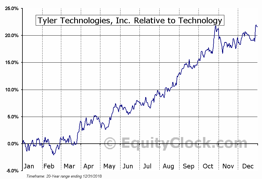 TYL Relative to the Sector
