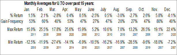 Monthly Seasonal Uranium Participation (TSE:U)