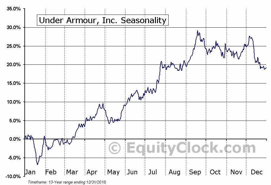 Under Armour, Inc. (UAA) Seasonal Chart