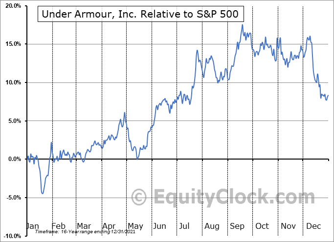 UAA Relative to the S&P 500