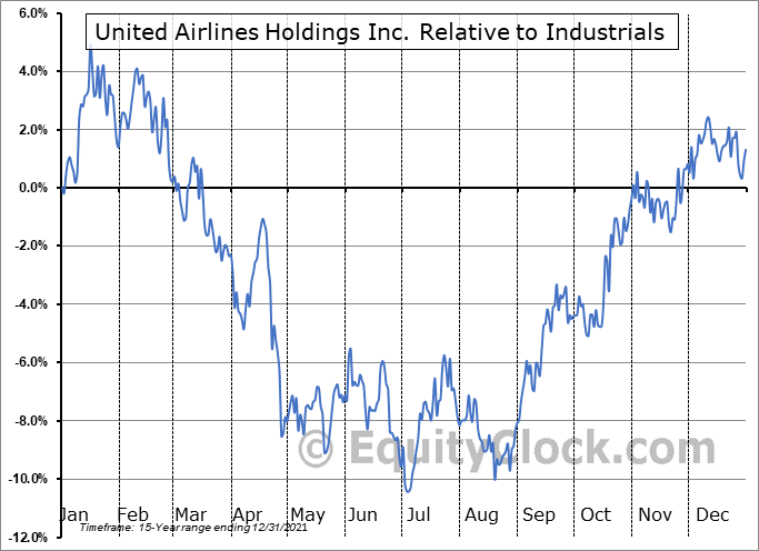 UAL Relative to the Sector