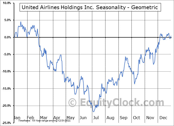 United Airlines Holdings Inc. (NASD:UAL) Seasonality