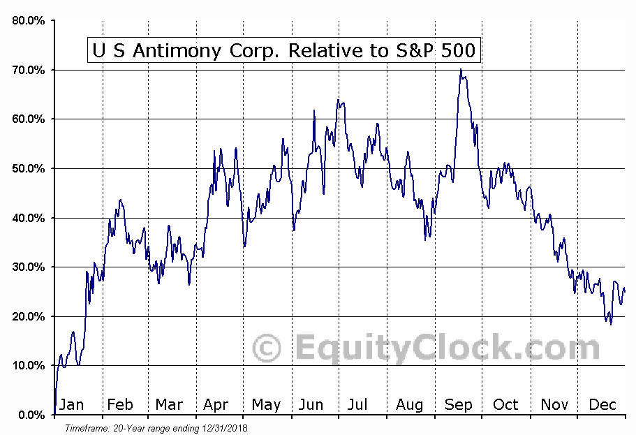 UAMY Relative to the S&P 500