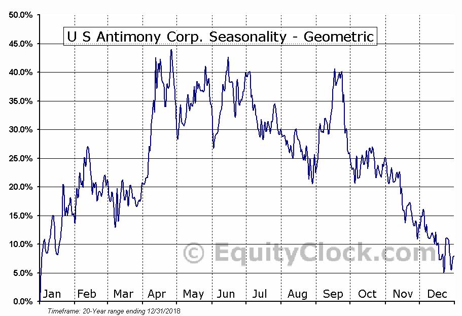 U S Antimony Corp. (AMEX:UAMY) Seasonality