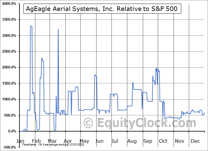 UAVS Relative to the S&P 500