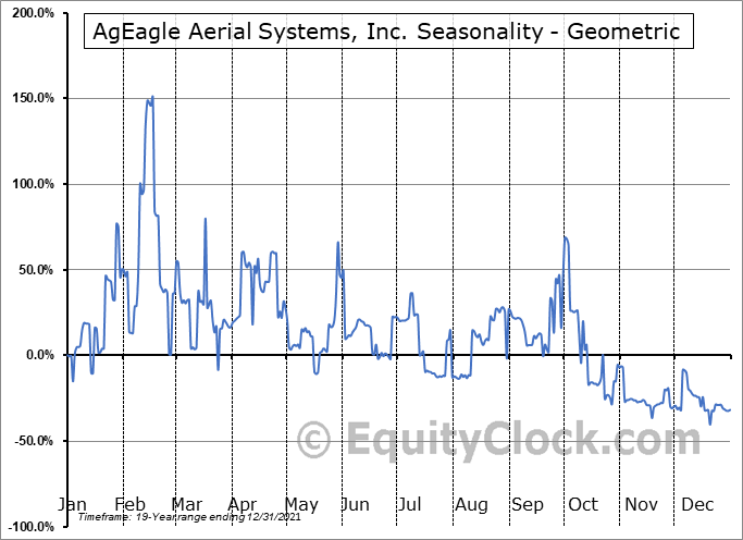 EnerJex Resources, Inc. (AMEX:UAVS) Seasonality
