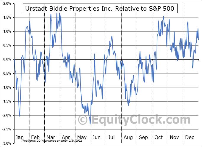 UBA Relative to the S&P 500