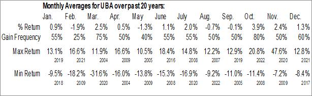 Monthly Seasonal Urstadt Biddle Properties Inc. (NYSE:UBA)