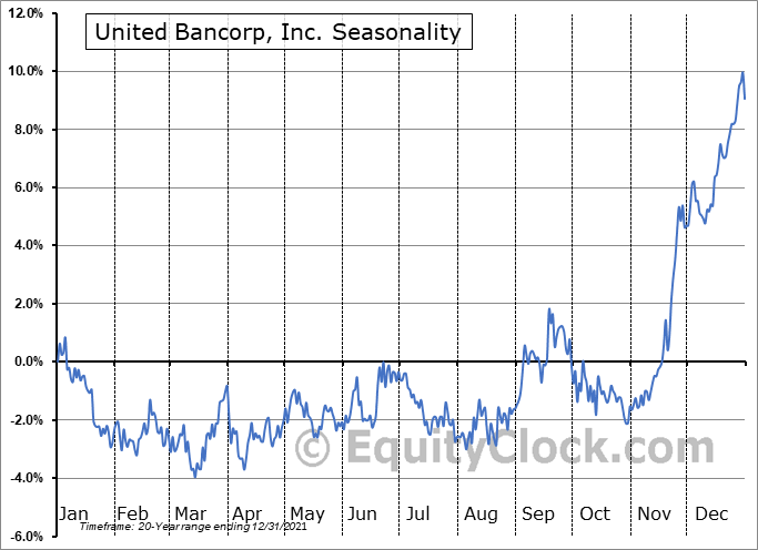 United Bancorp, Inc. (NASD:UBCP) Seasonality