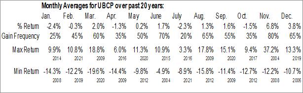 Monthly Seasonal United Bancorp, Inc. (NASD:UBCP)