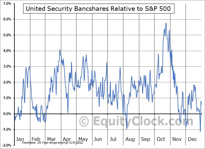 UBFO Relative to the S&P 500