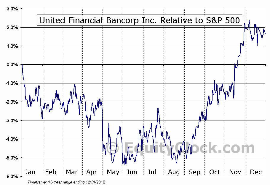 UBNK Relative to the S&P 500