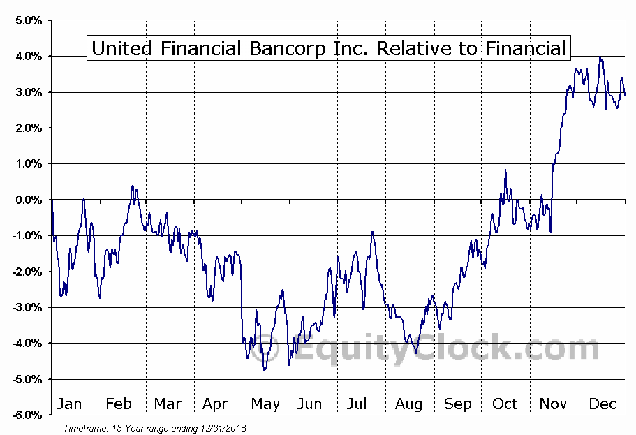 UBNK Relative to the Sector