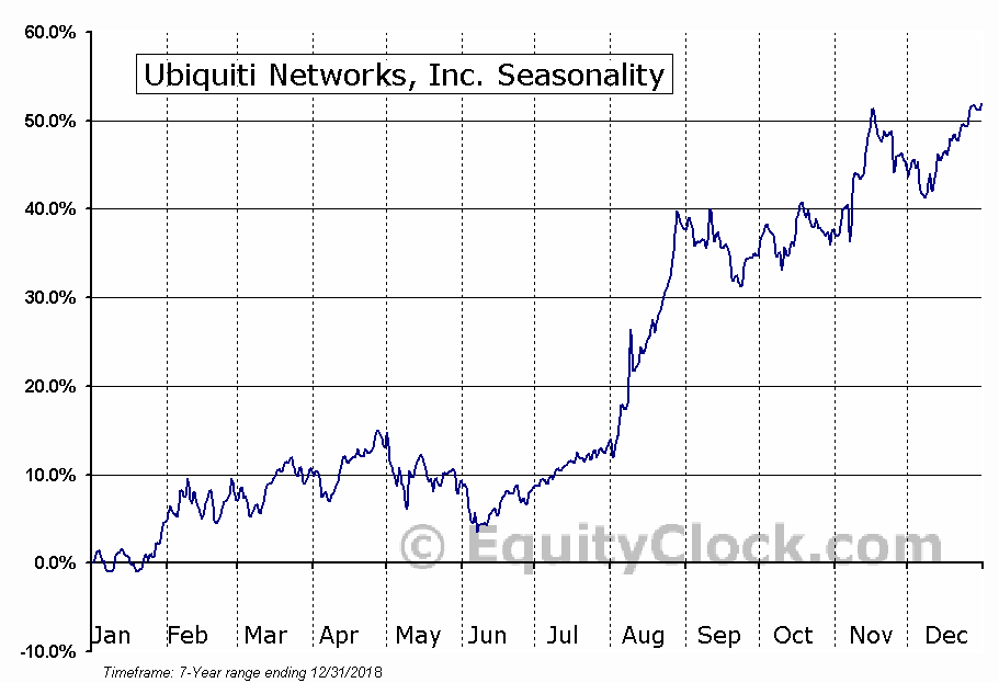 Ubiquiti Networks, Inc. (UBNT) Seasonal Chart